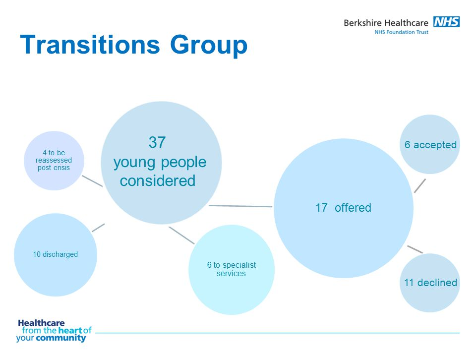 Transitions Group 37 young people considered 17 offered 6 accepted