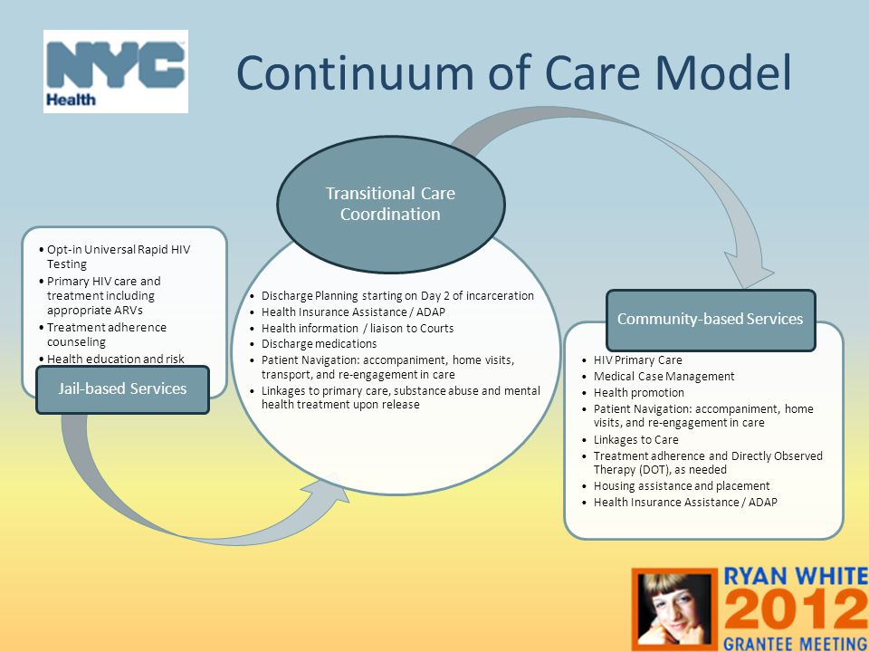 Continuum of Care Model