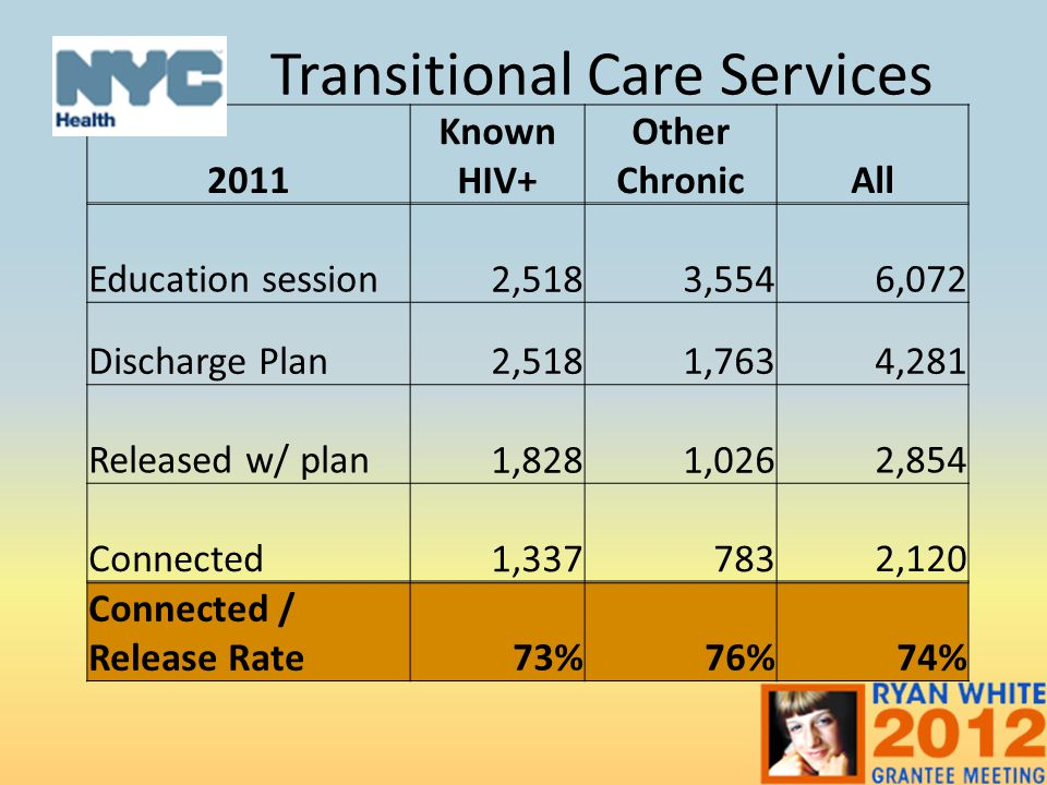 Transitional Care Services