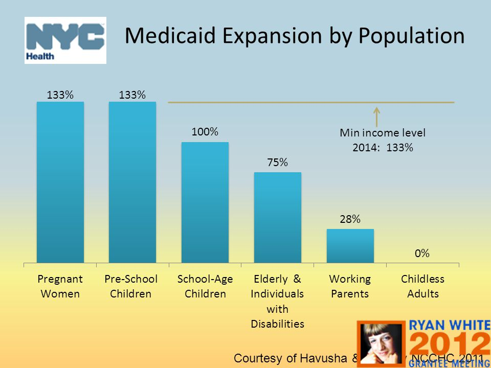 Medicaid Expansion by Population