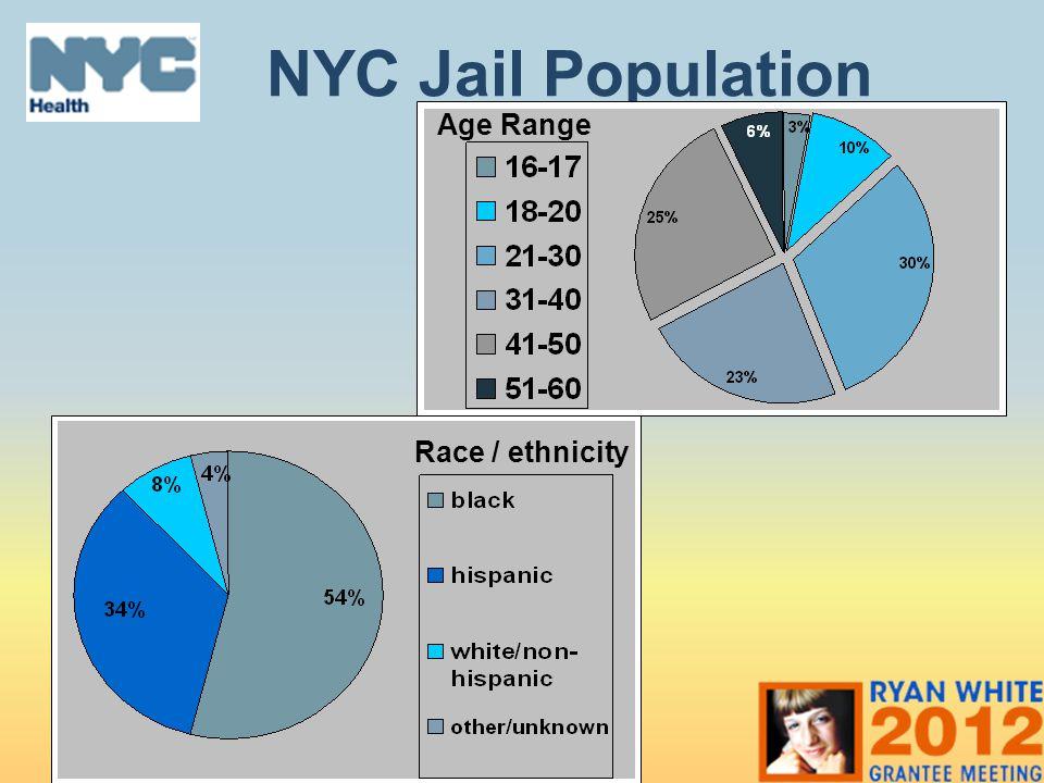 NYC Jail Population Age Range Race / ethnicity ALISON 13% 16-21