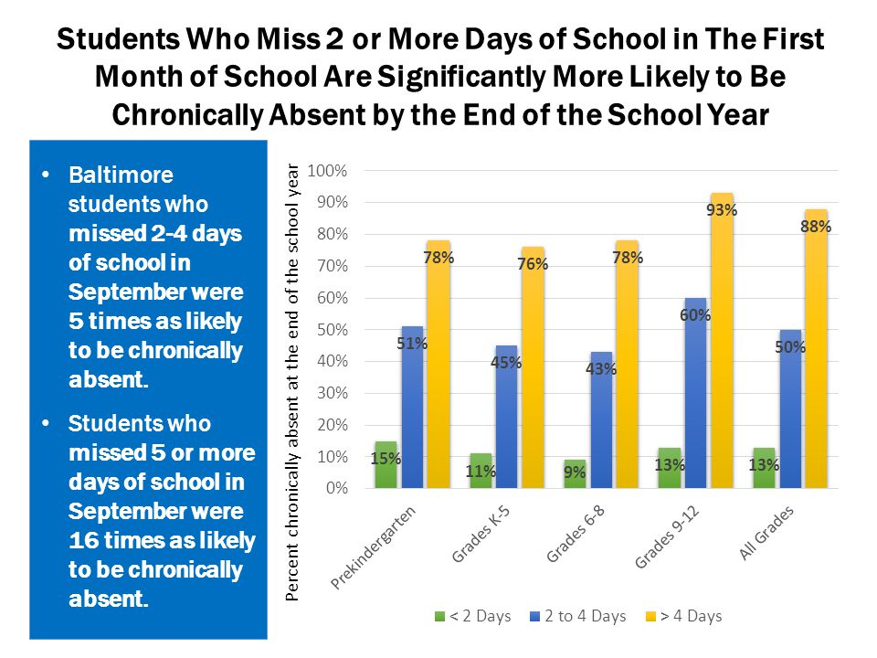 Percent chronically absent at the end of the school year