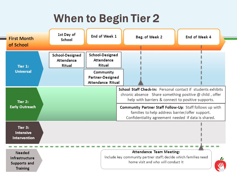 When to Begin Tier 2 First Month of School 1st Day of School