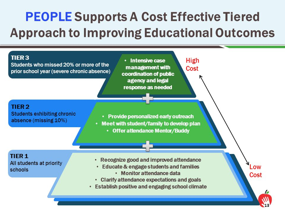 PEOPLE Supports A Cost Effective Tiered Approach to Improving Educational Outcomes