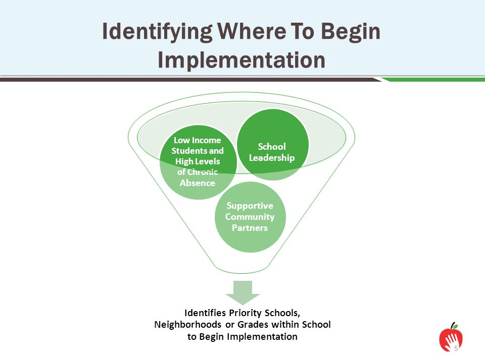 Identifying Where To Begin Implementation