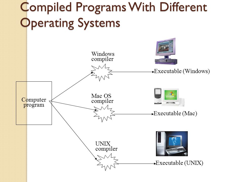 Compiled Programs With Different Operating Systems