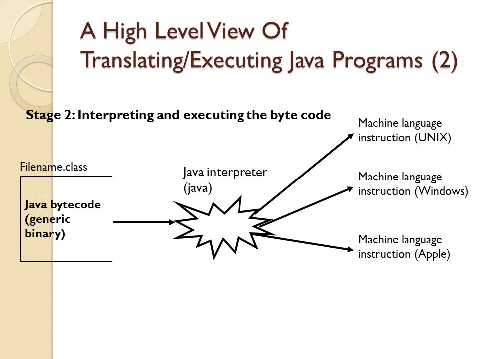 A High Level View Of Translating/Executing Java Programs (2)