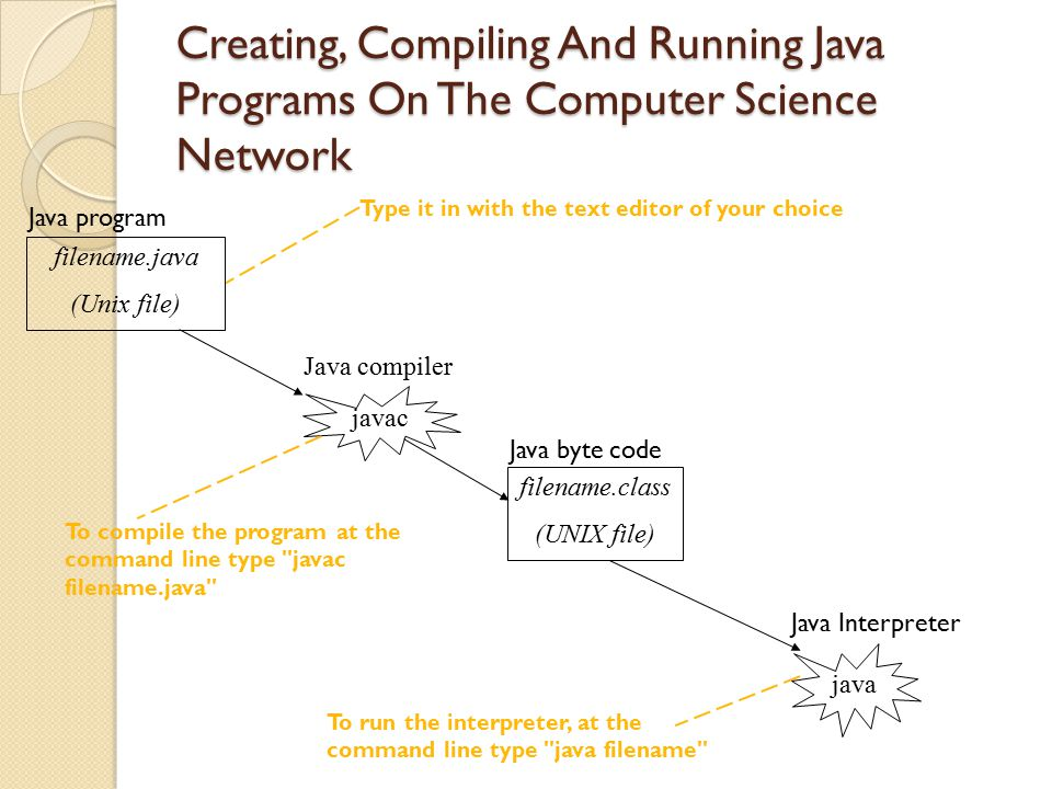 Creating, Compiling And Running Java Programs On The Computer Science Network