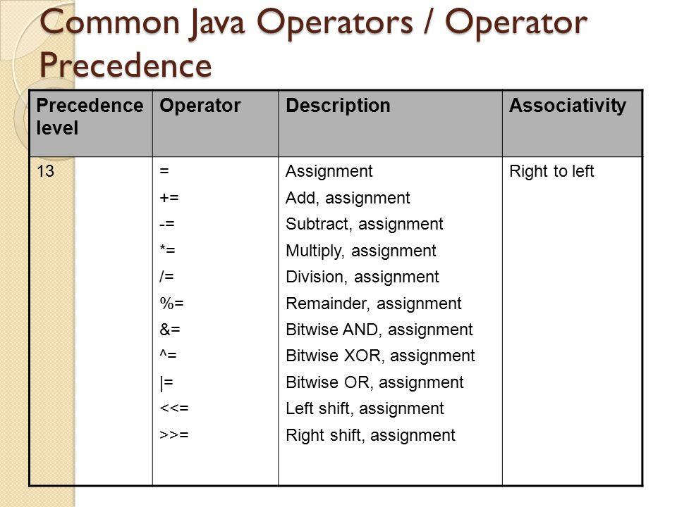 Common Java Operators / Operator Precedence