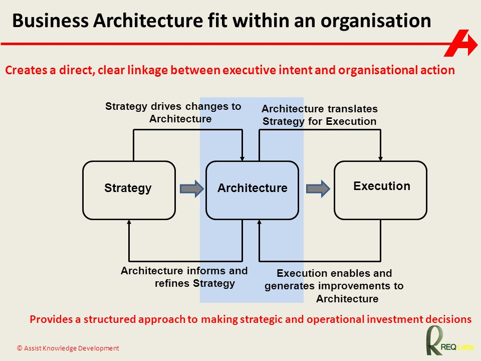 Business Architecture fit within an organisation