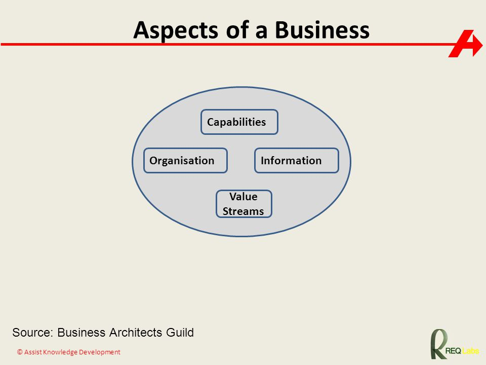Aspects of a Business Capabilities Organisation Information Value