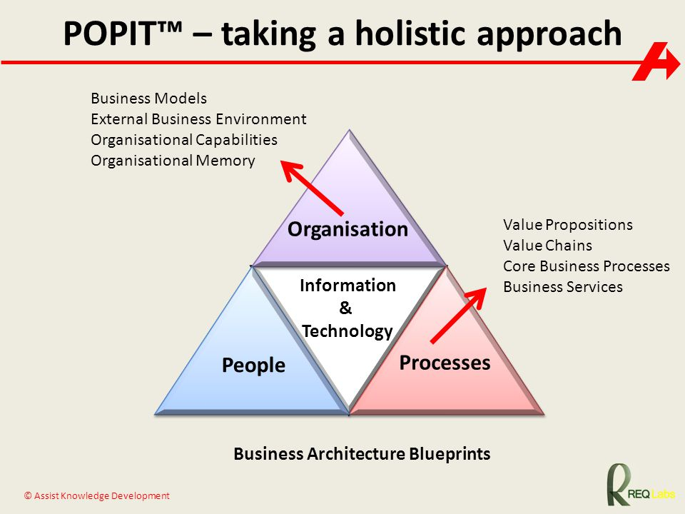 POPIT™ – taking a holistic approach