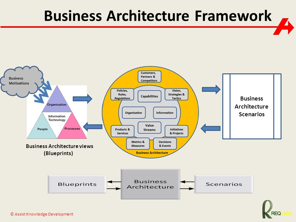 togaf architecture vision template - business architecture informationxdummies pinterest