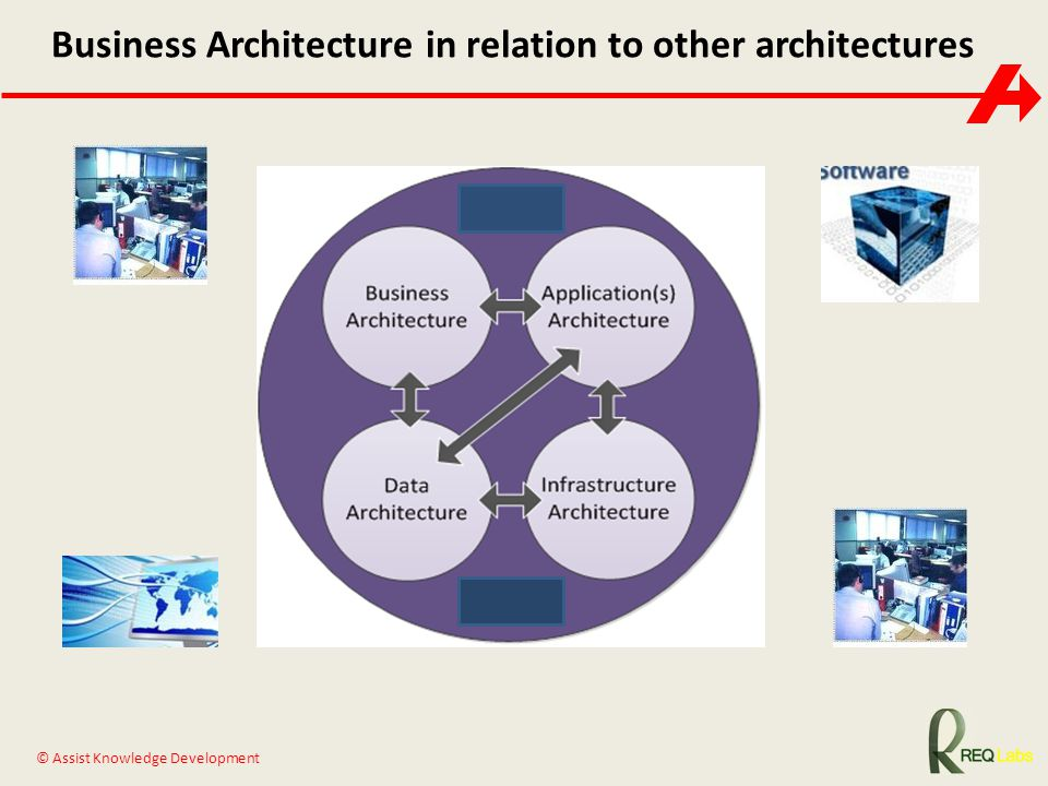 Business Architecture in relation to other architectures