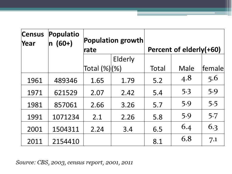 Population growth rate Percent of elderly(+60)