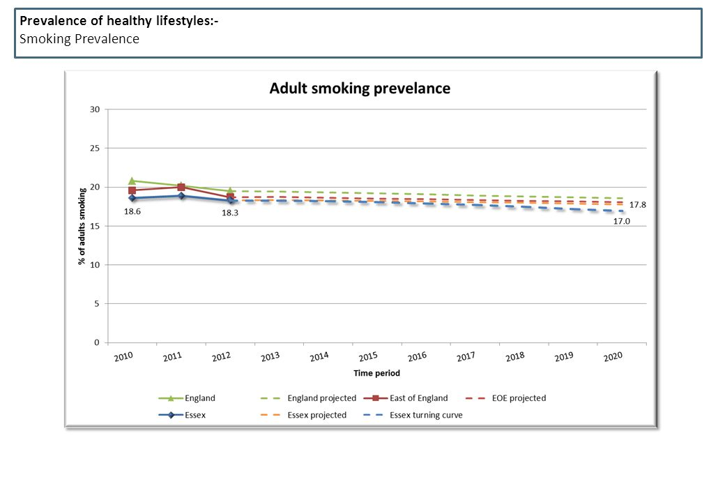 Prevalence of healthy lifestyles:-