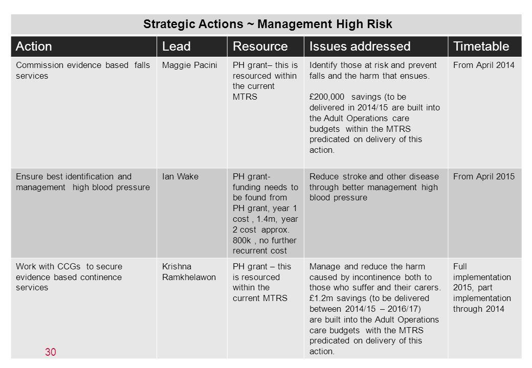 Strategic Actions ~ Management High Risk