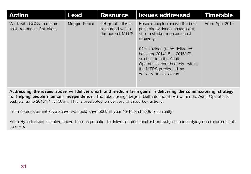 Action Lead Resource Issues addressed Timetable