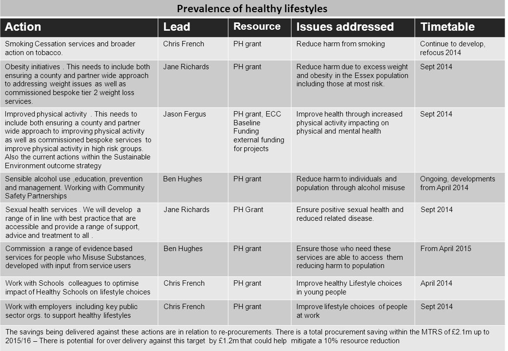 Prevalence of healthy lifestyles
