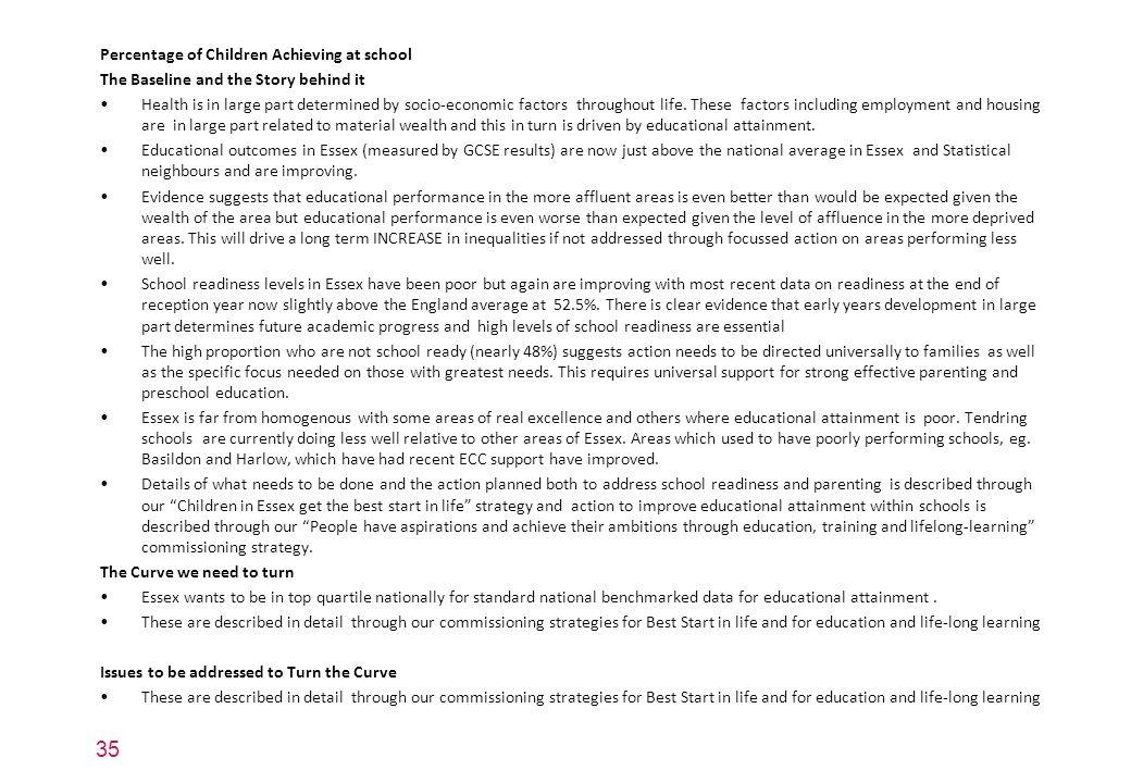 Percentage of Children Achieving at school