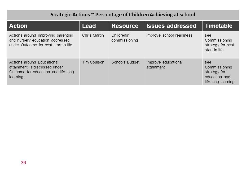 Strategic Actions ~ Percentage of Children Achieving at school
