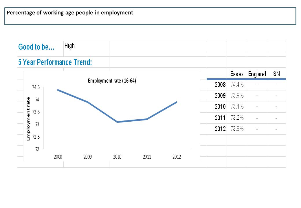 Percentage of working age people in employment
