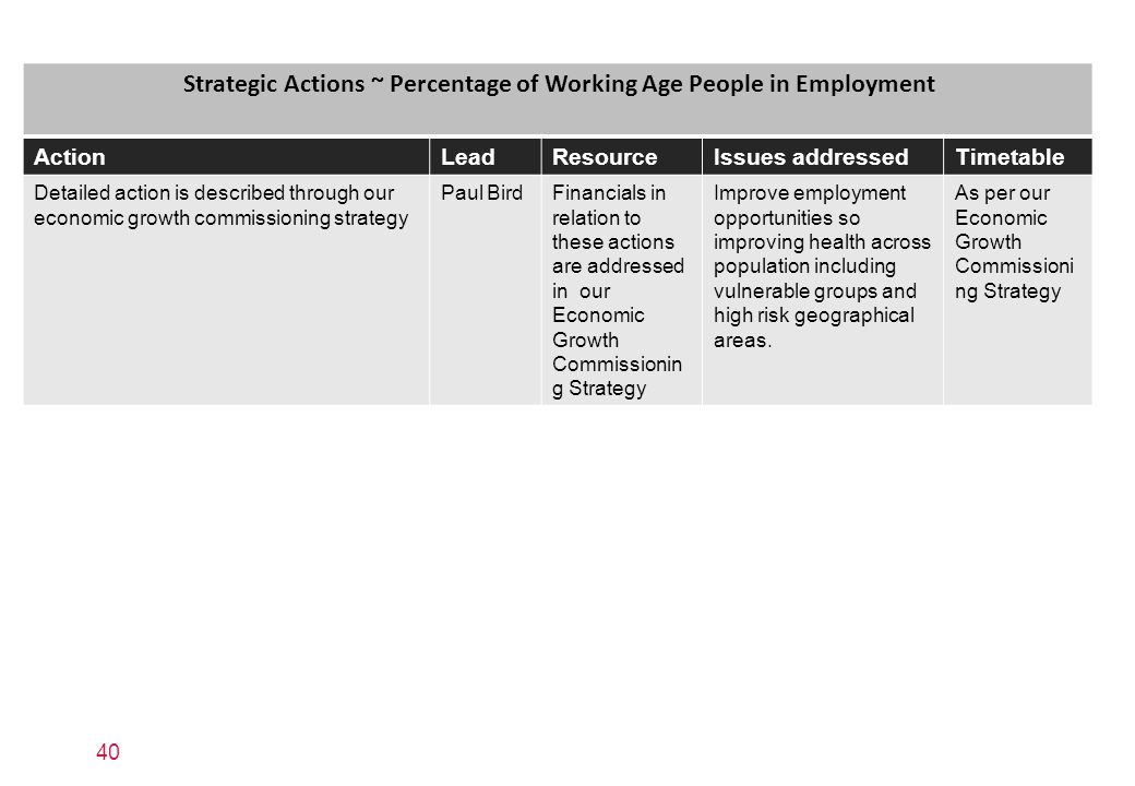 Strategic Actions ~ Percentage of Working Age People in Employment