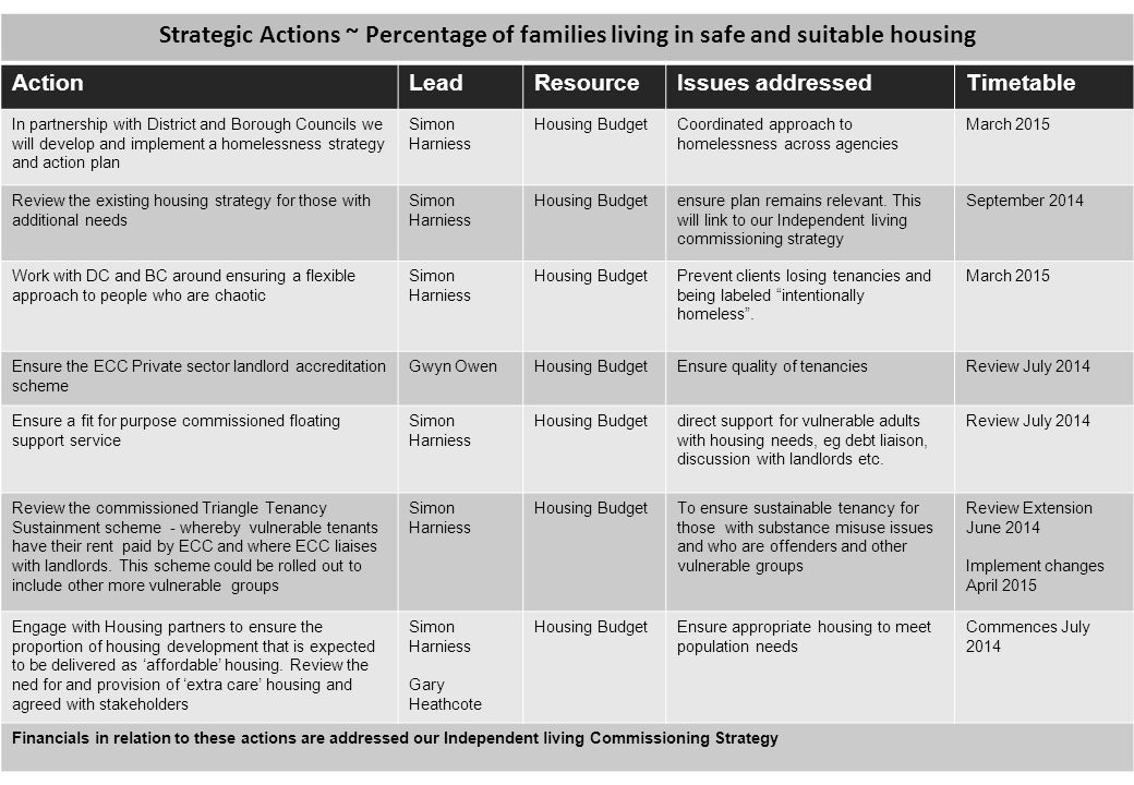 Strategic Actions ~ Percentage of families living in safe and suitable housing