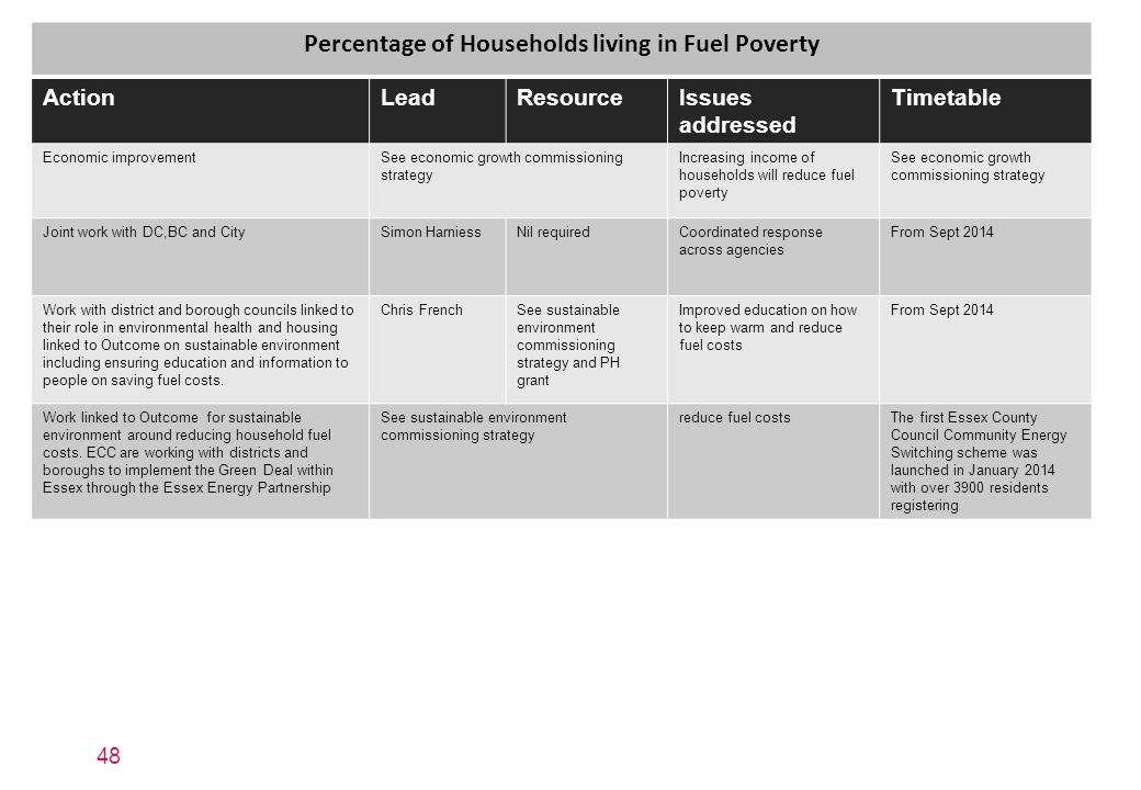 Percentage of Households living in Fuel Poverty