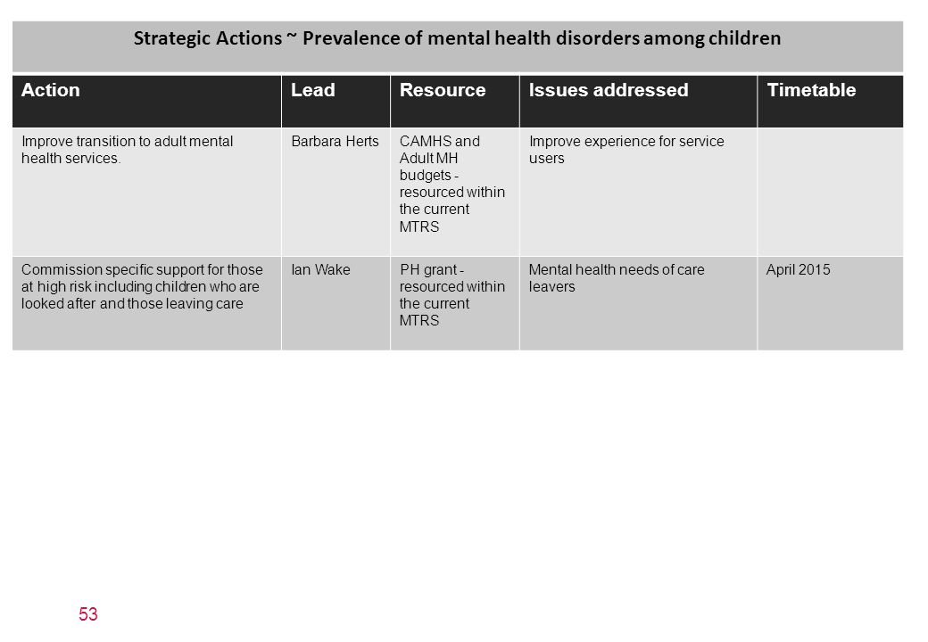 Strategic Actions ~ Prevalence of mental health disorders among children