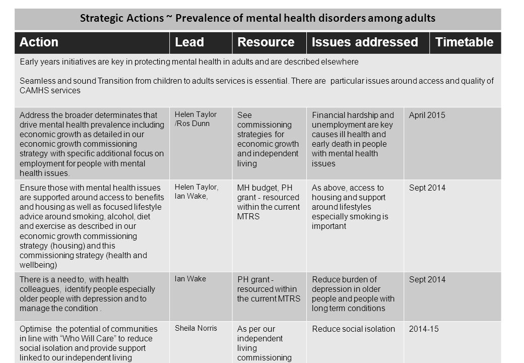 Strategic Actions ~ Prevalence of mental health disorders among adults