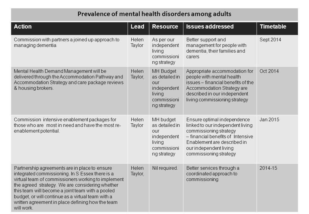 Prevalence of mental health disorders among adults