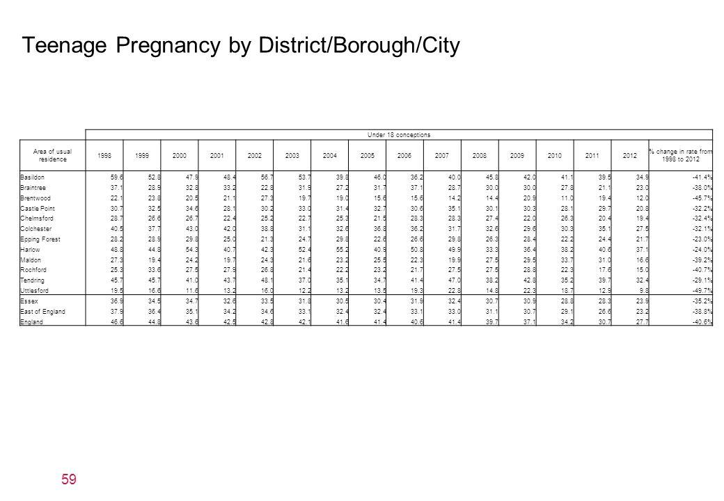 Teenage Pregnancy by District/Borough/City