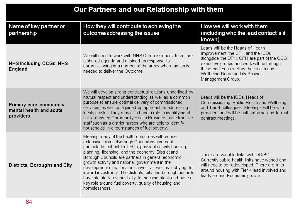 Our Partners and our Relationship with them