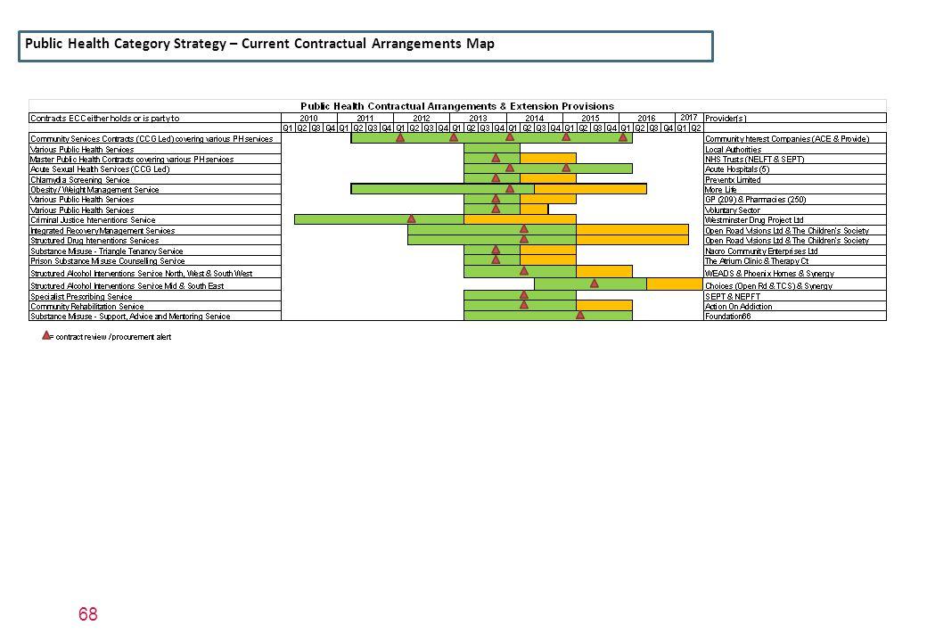 Public Health Category Strategy – Current Contractual Arrangements Map