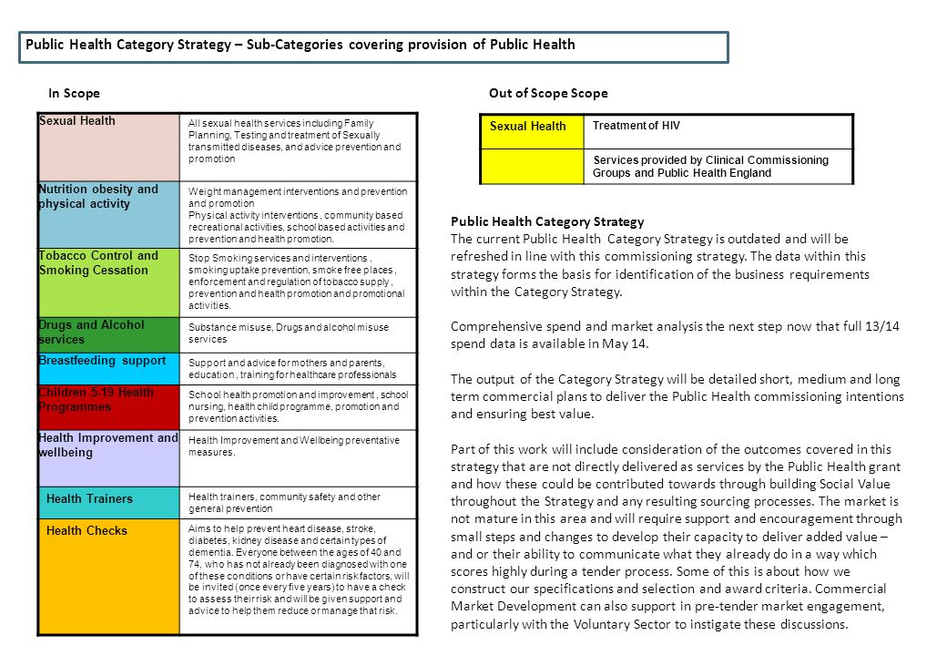 Public Health Category Strategy – Sub-Categories covering provision of Public Health