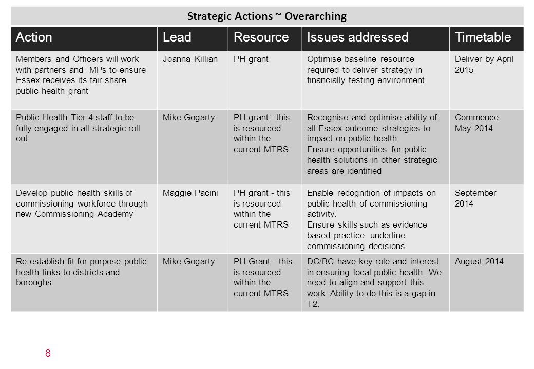 Strategic Actions ~ Overarching