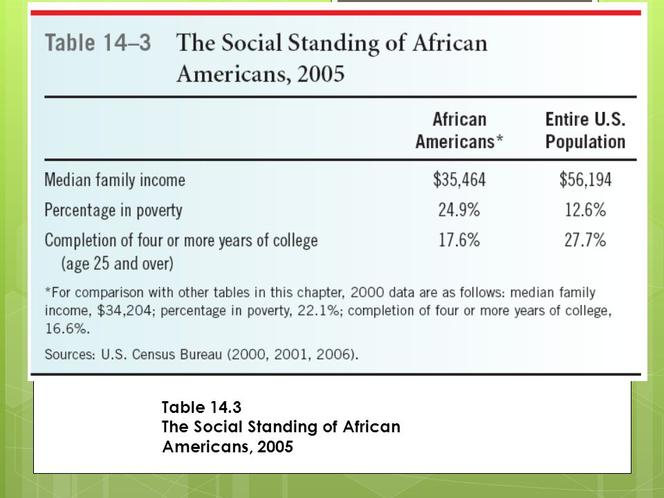 Table 14.3 The Social Standing of African Americans, 2005