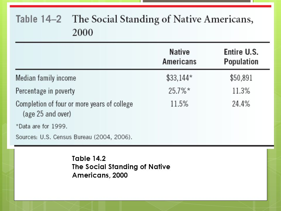Table 14.2 The Social Standing of Native Americans, 2000