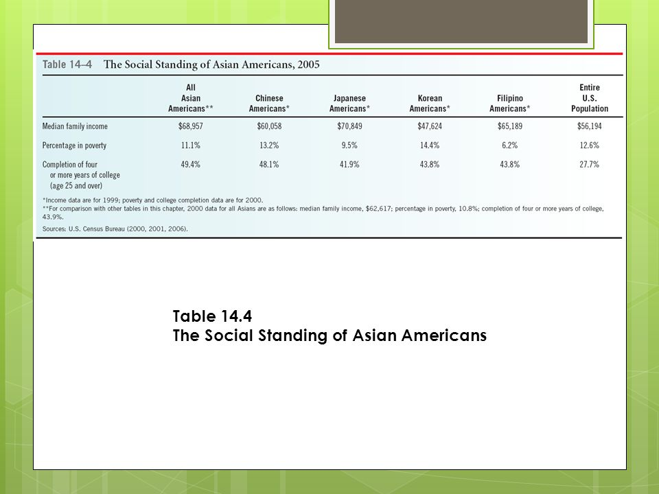 Table 14.4 The Social Standing of Asian Americans