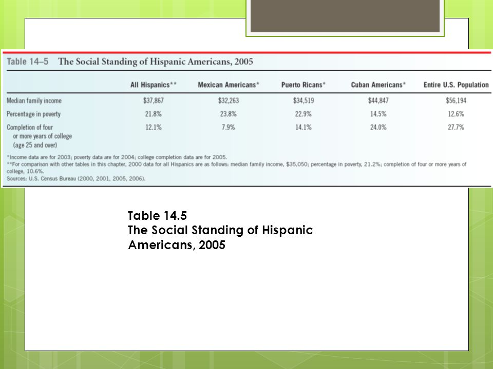 Table 14.5 The Social Standing of Hispanic Americans, 2005