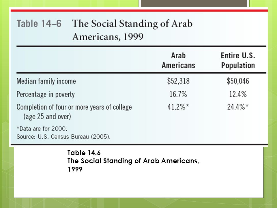Table 14.6 The Social Standing of Arab Americans, 1999
