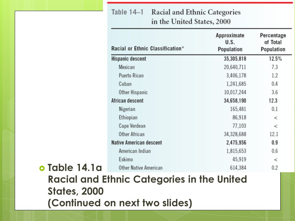 Table 14.1a Racial and Ethnic Categories in the United States, 2000 (Continued on next two slides)