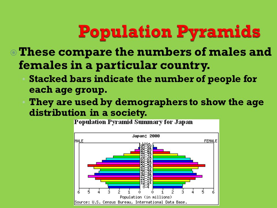 Population Pyramids These compare the numbers of males and females in a particular country.