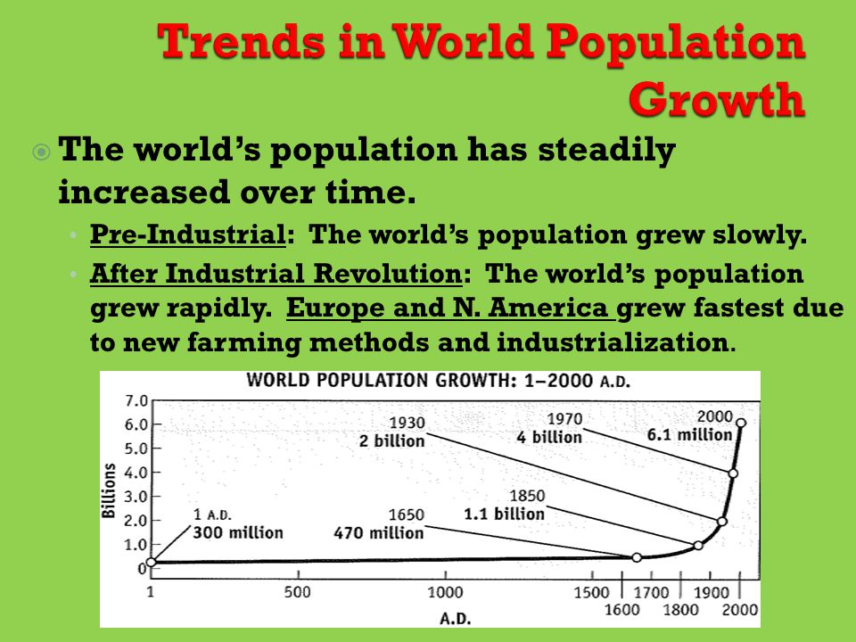 Trends in World Population Growth