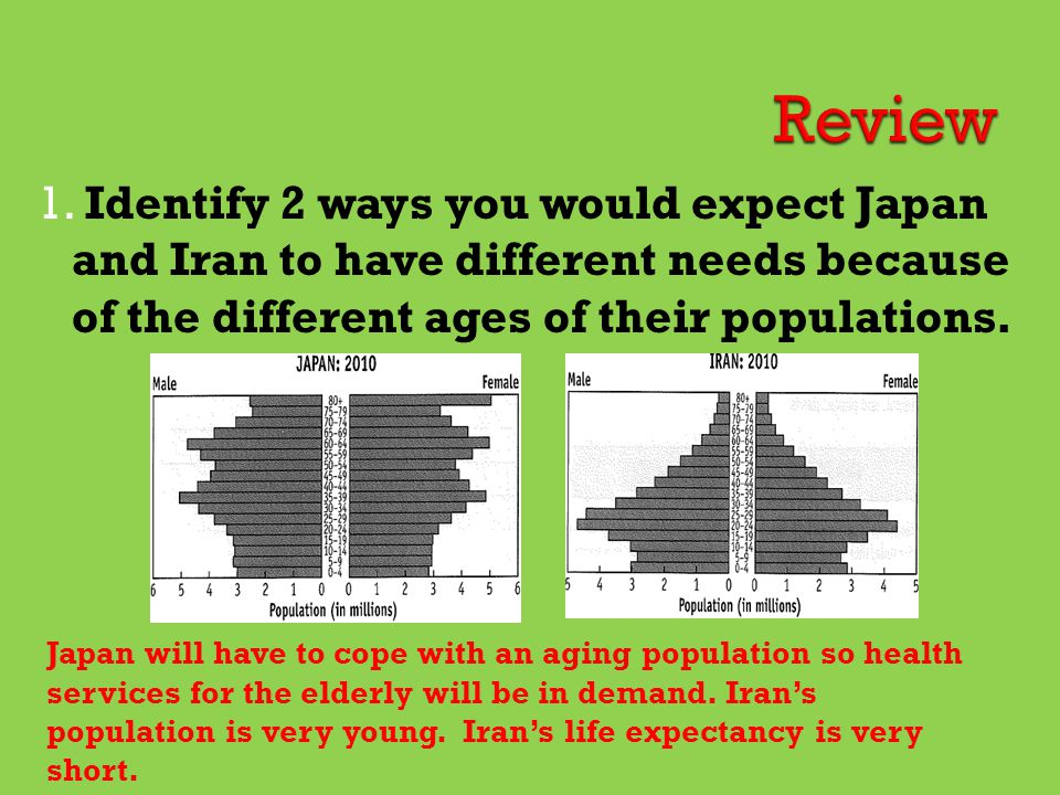 Review 1. Identify 2 ways you would expect Japan and Iran to have different needs because of the different ages of their populations.