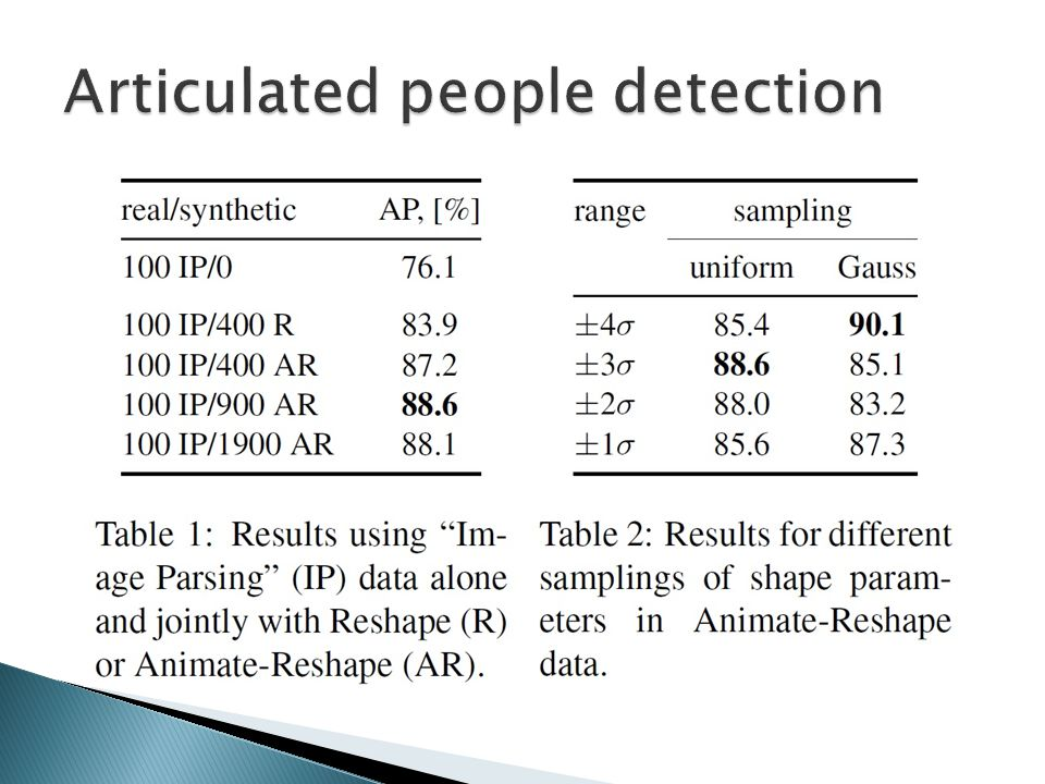 Articulated people detection