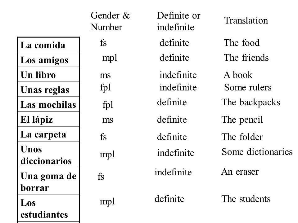 Gender & Number. Definite or. indefinite. Translation. fs. definite. The food. La comida. Los amigos.