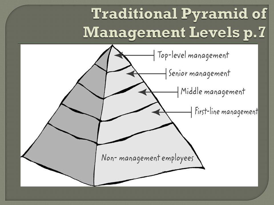 Traditional Pyramid of Management Levels p.7