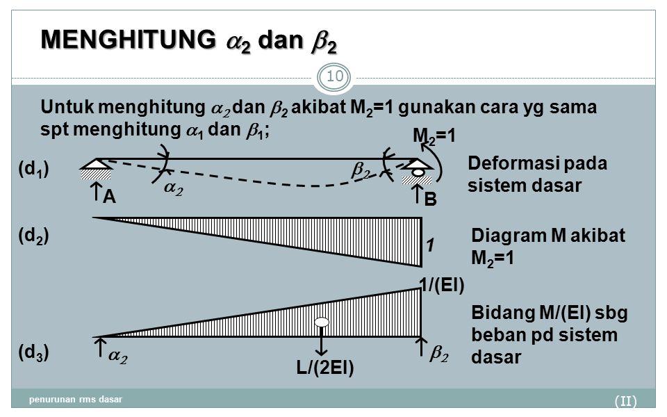 MENGHITUNG a2 dan b2 Untuk menghitung a2 dan b2 akibat M2=1 gunakan cara yg sama spt menghitung a1 dan b1;